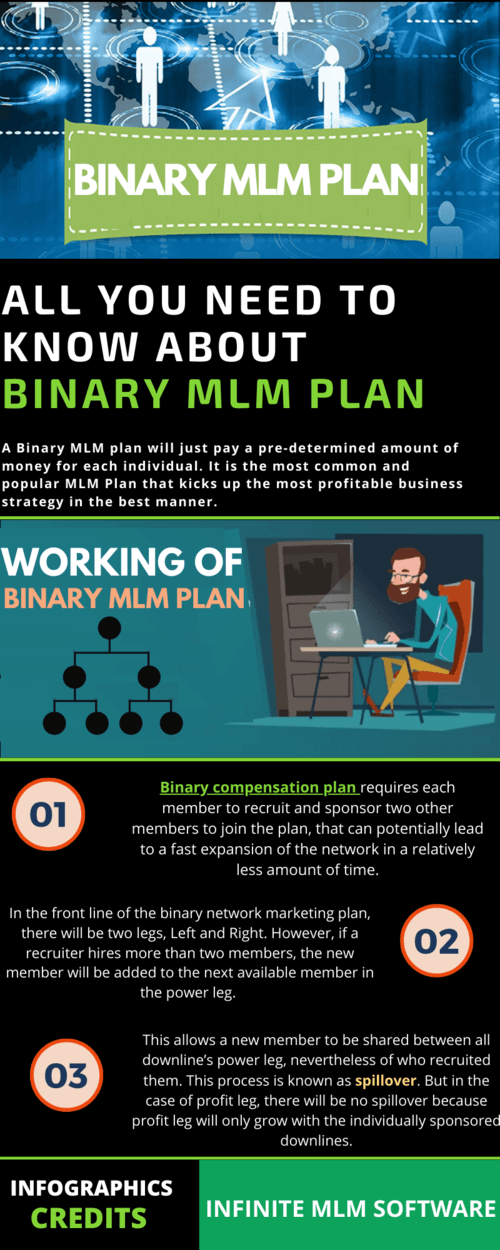 Go through below infographic to know how does a binary plan ... via Infinite MLM Software
