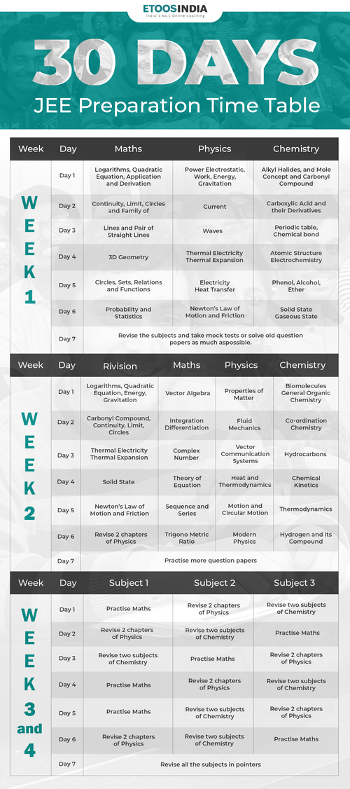 30 Days JEE Preparation Time table by Expert. via Hitesh Jain