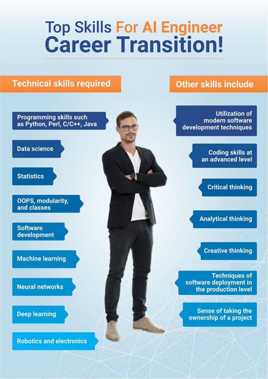Top Skills For AI Engineers via Artificial Intelligence Board of America