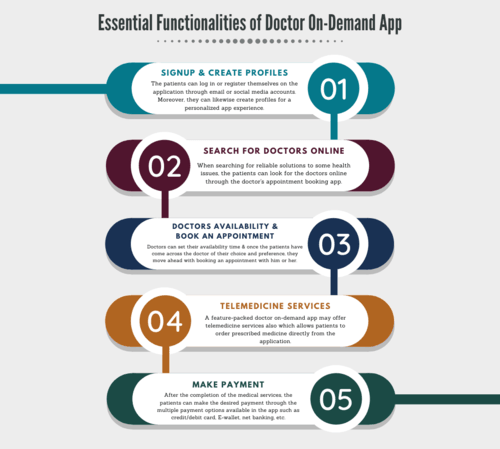 Essential Functionalities of Doctor On-Demand App via PeppyOcean