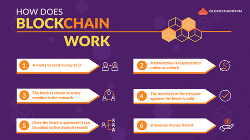 How does Blockchain works? via isbellaaria