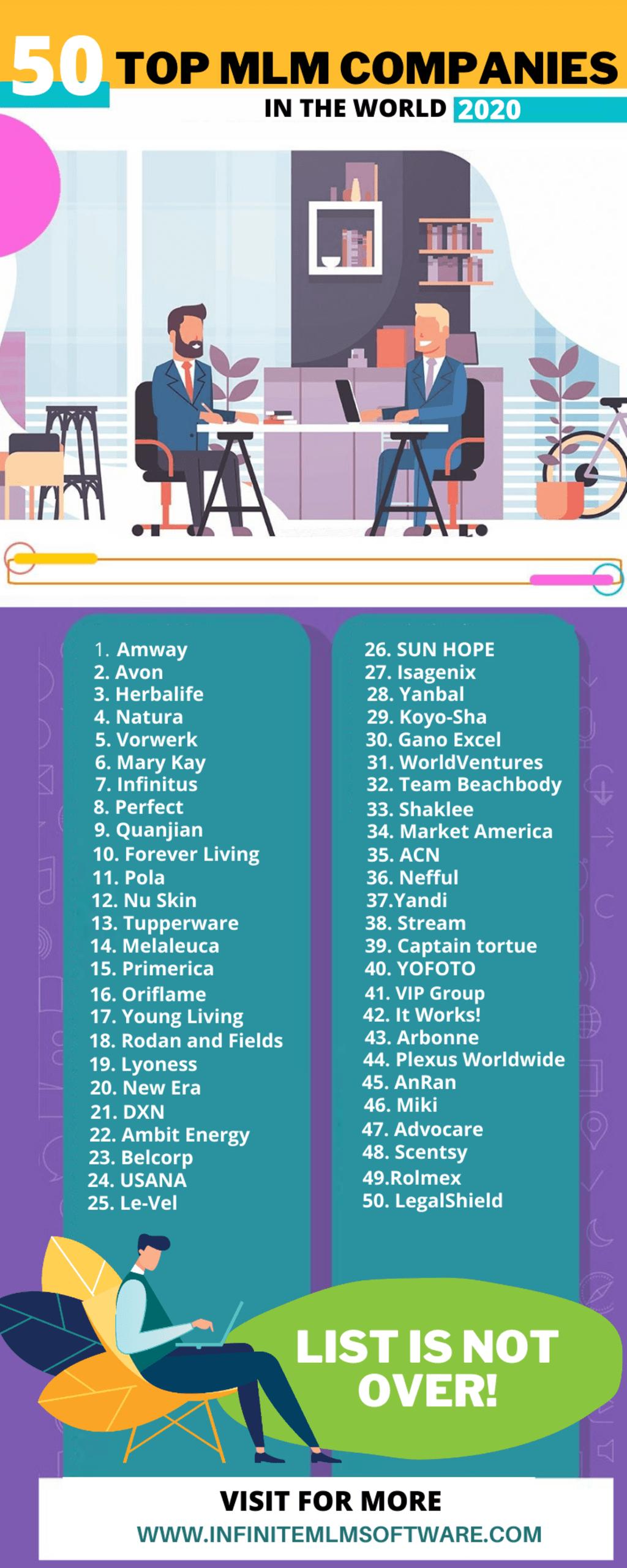 List of Top 50 MLM Companies 2020 - Infographics via Infinite MLM Software
