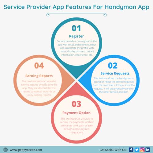 The on-demand handyman app offers a wide range of advanced f... via PeppyOcean