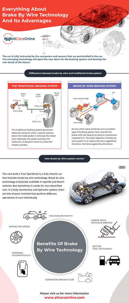 Everything you need to know about Brake by Wire Technology via All Cars Online