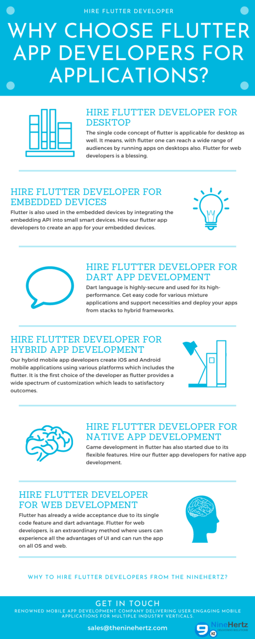 Why Choose Flutter App Developers for Applications? via The NineHertz
