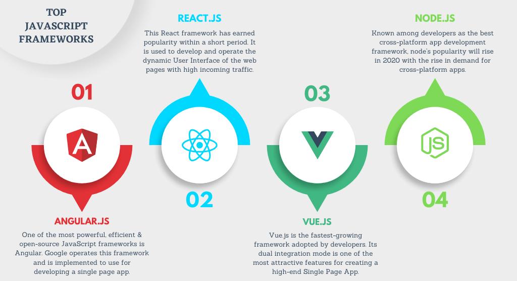 Top Javascript Frameworks via XongoLab Technologies LLP