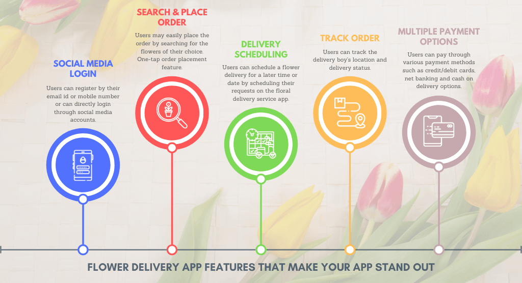 Planning to launch an on demand flower delivery app? Look at... via PeppyOcean