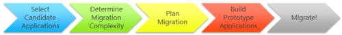 .NET Migration and Modernization Services