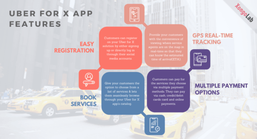 The Uber for X app is a versatile software that can be modif... via XongoLab Technologies LLP
