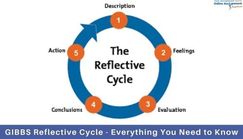 GIBBS Reflective Cycle – Everything You Need to Know via Koby Mahon