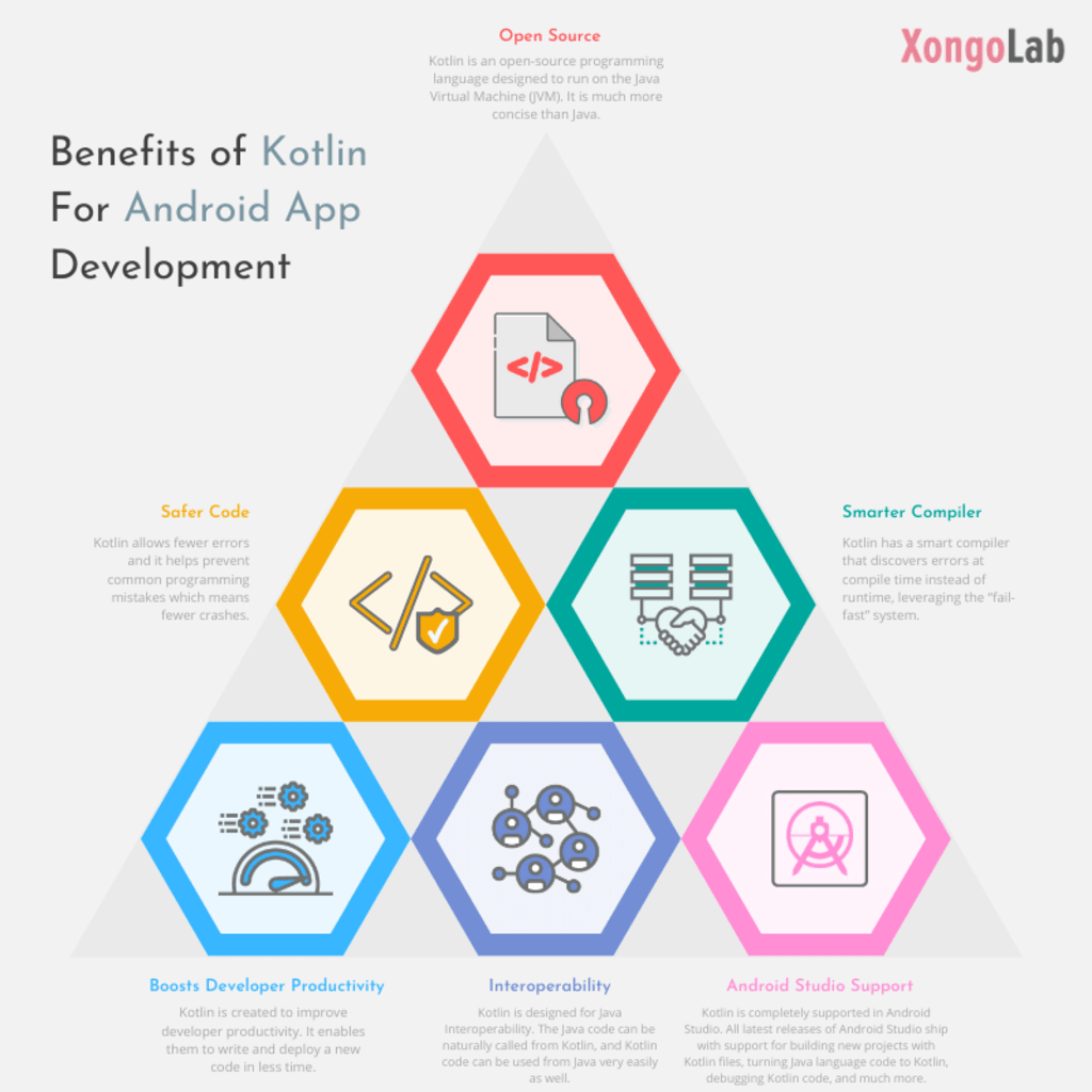 Benefits of Kotlin for Android app development via XongoLab Technologies LLP