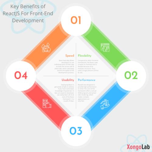 Key Benefits of ReactJS For Front-End Development via XongoLab Technologies LLP