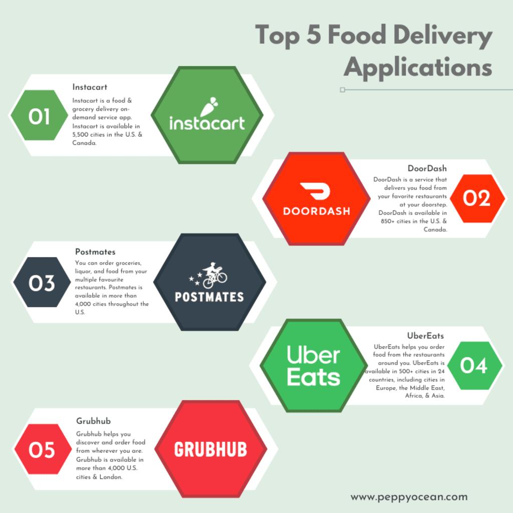 Top 5 Food Delivery Applications via PeppyOcean