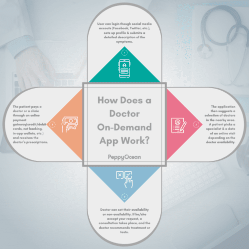 How Does a Doctor On-Demand App Work? via PeppyOcean