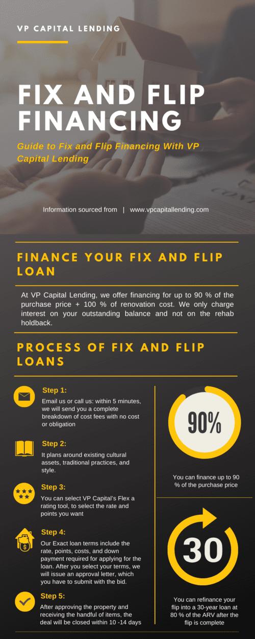 Fix and Flips Loans by VP Capital Lending USA via VP Capital Lending