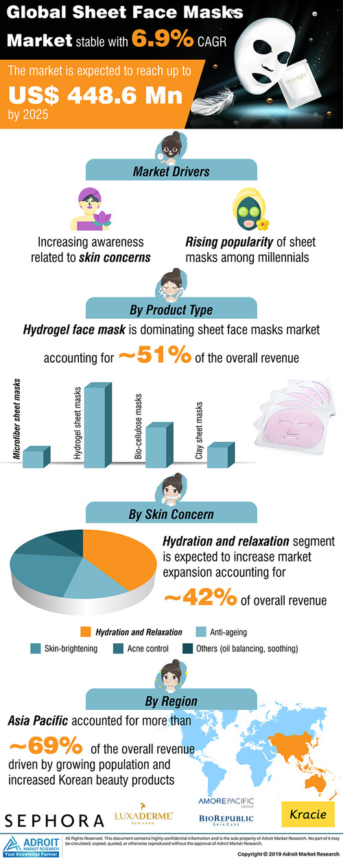 Sheet Face Masks Market 2021 Growth by Opportunities, Applic... via Marnie Serrano