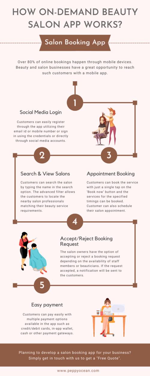 How On-Demand Beauty Salon App Works? via PeppyOcean