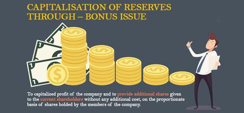 Capitalization Of Reserves Through – Bonus Issue