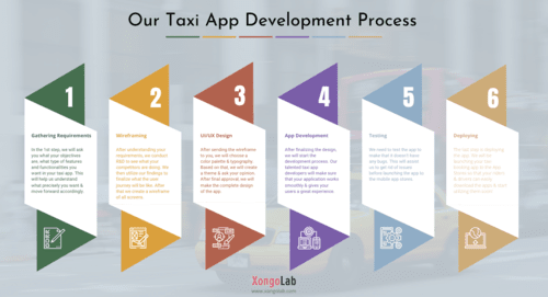 Planning to develop a #taxiapp? Here is the step-by-step pro... via XongoLab Technologies LLP