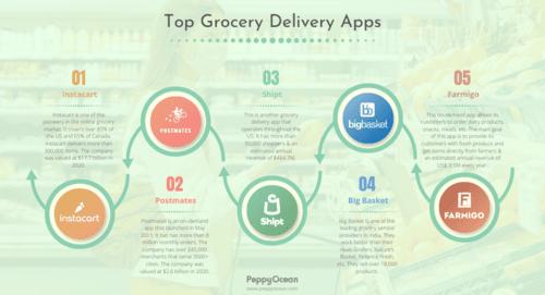 Top Grocery Delivery Apps via PeppyOcean