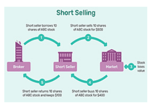 Want to know the important terms in Short Selling? Check out... via Finnotes Org