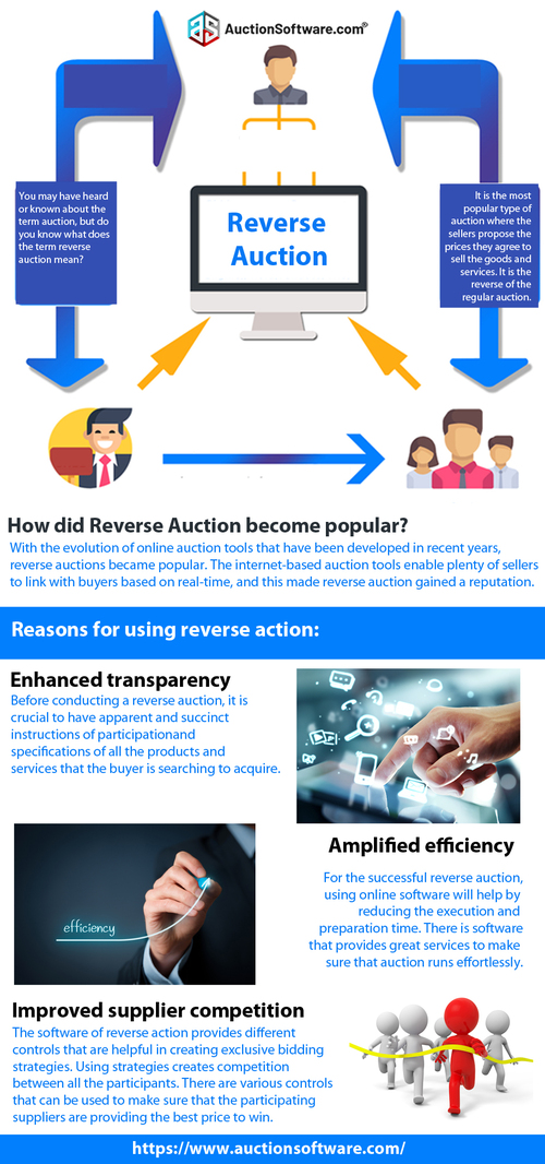 Why should I use a reverse auction? via Auction software