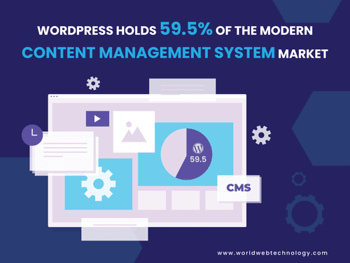 Did you know?                                                                          WordPress holds 59.5% of the modern Content M... via World Web Technology Pvt. Ltd.