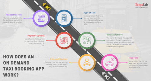 Wondering how does an #OnDemand #taxibookingapp like Uber wo... via XongoLab Technologies LLP