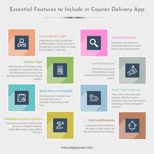 Essential Features to Include in Courier Delivery App via PeppyOcean