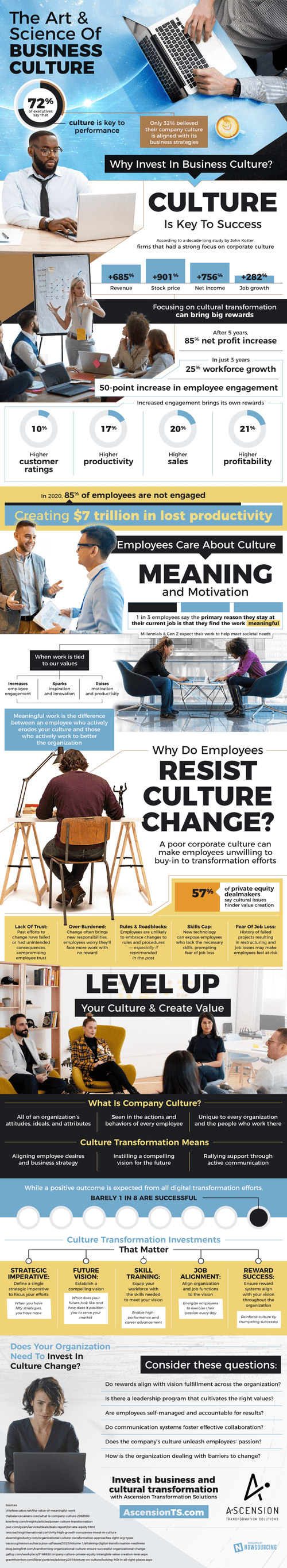 72% of executives say culture is key to performance but only... via Brian Wallace