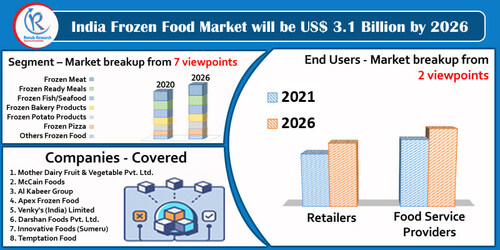 India Frozen Food Market by Segments, Companies, Forecast By... via MarketAnalyst