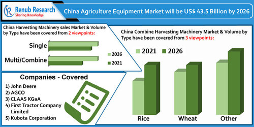 China Agriculture Equipment Market By Segments, Companies, F... via MarketAnalyst