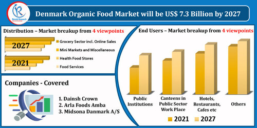 Denmark Organic Food Market By Products, Companies, Forecast... via MarketAnalyst