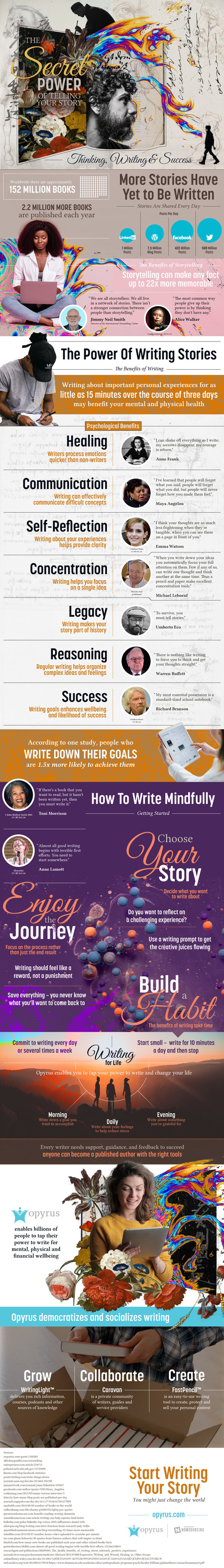 Learning how to harness your writing skills can impact other... via Brian Wallace
