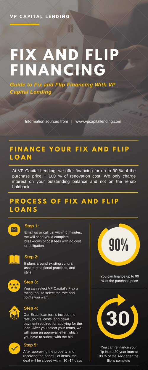 Fix and Flip Financing   – Infographic by Shamsher Singh