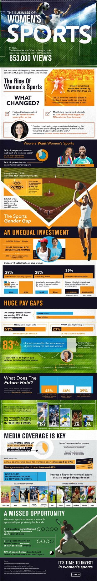 The popularity of women's sports is growing but the pay gap ... via Brian Wallace
