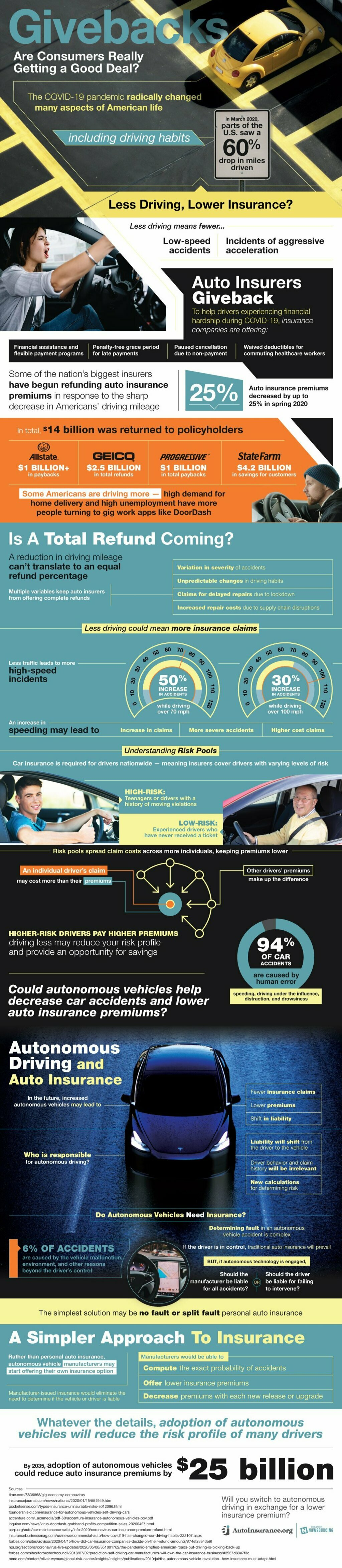 Wondering how autonomous driving will affect your insurance ... via Brian Wallace