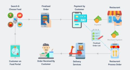 Food ordering & delivery app user flow                                                                          A process flow diagr... via PeppyOcean