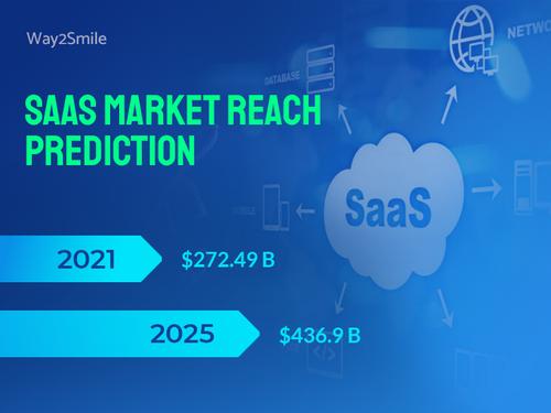 SaaS Market Reach Prediction via Way2Smile Solutions - UAE