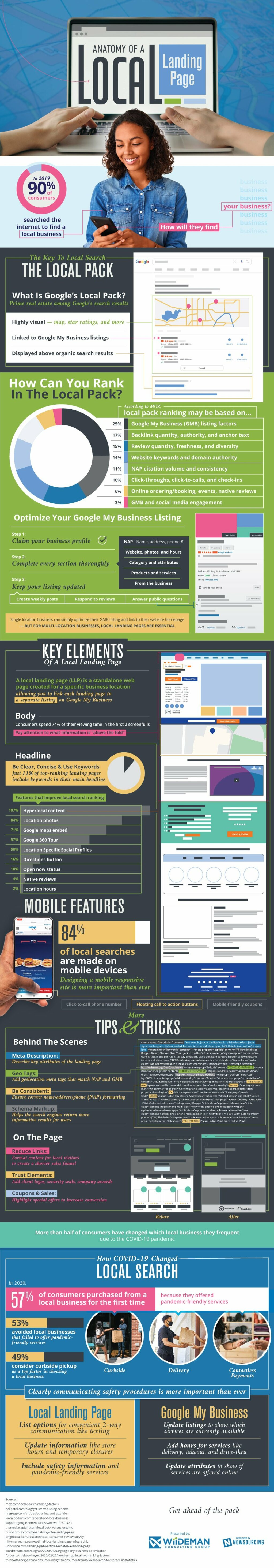 Anatomy of a Local Landing Page via Brian Wallace