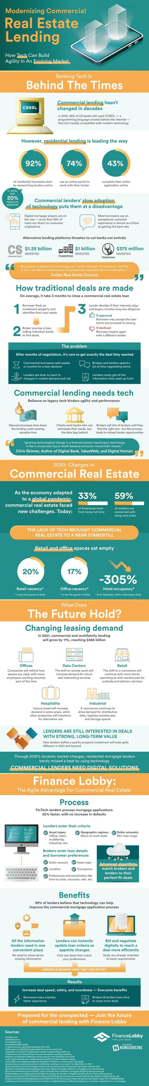 Tech is modernizing the commercial real estate business and ... via Brian Wallace