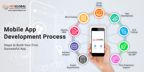 Mobile App Development Process in New York.                                                                                  Steps to build ... via Indglobal Digital