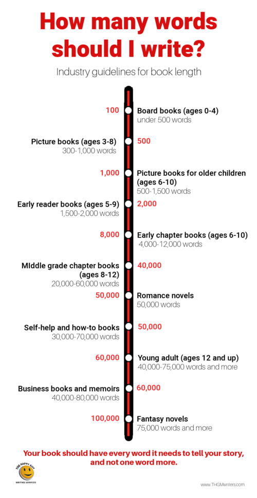 Here's your guide to how long a book you should write. via David Leonhardt