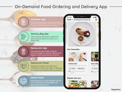 Planning to develop your food delivery app? Build your food ... via PeppyOcean