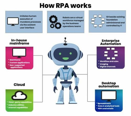 How does robotic process automation (RPA) work? - WinActor