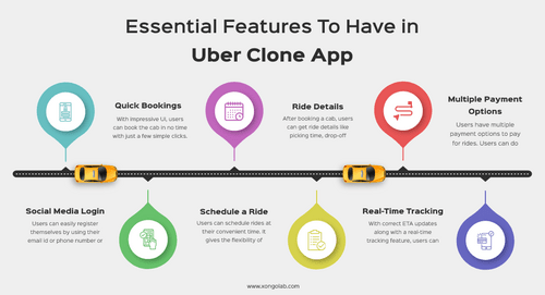 If you are looking to develop an app like Uber, you should d... via XongoLab Technologies LLP