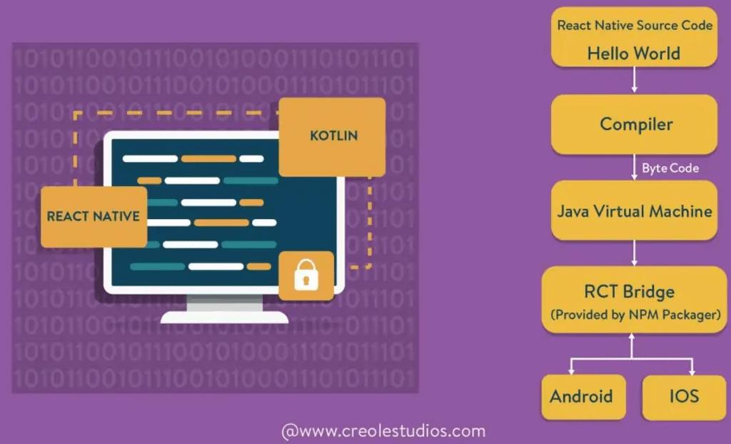 React Native vs Kotlin : A Quick Performance Comparison via Creole Studios