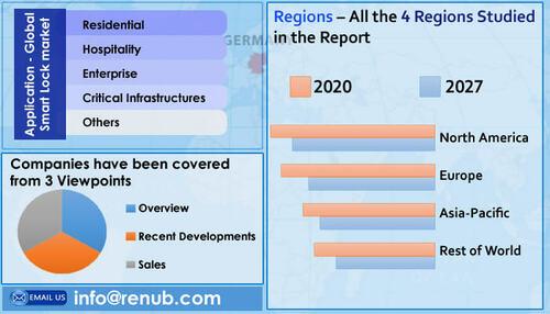 Global Smart Lock Market will be USD 4.4 Billion by 2027 via MarketAnalyst