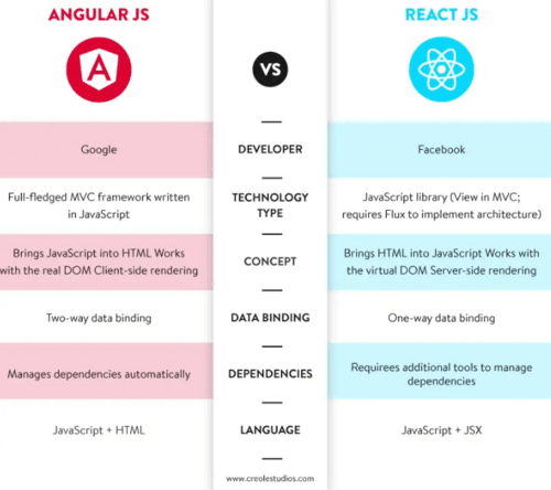 AngularJS vs ReactJS via Creole Studios
