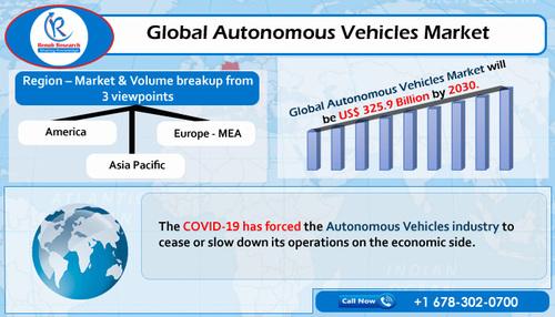 Global Autonomous Vehicles Market will reach USD 325.9 Billi... via MarketAnalyst